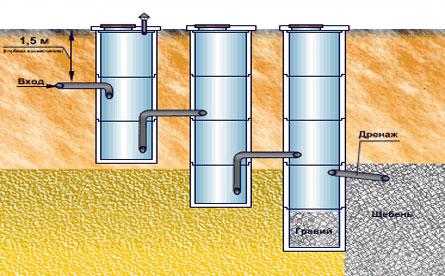 Как сделать из колодца септик